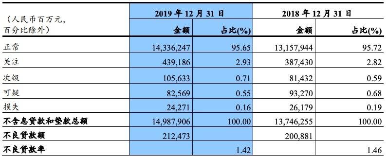 截至2月底,建行不良率较去年底上升0.06个百分点