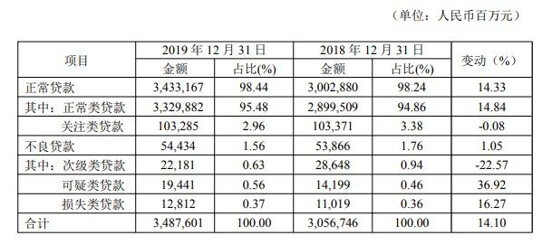 民生银行2019年净利润增长6.94% 不良贷款率1.56%