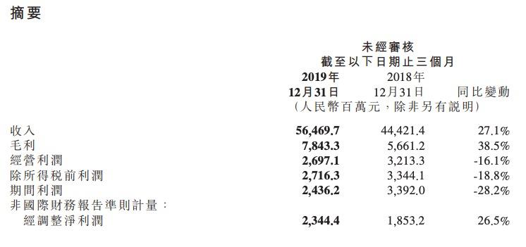 小米2019年第四季利润跌28% 疫情将影响海外市场需求