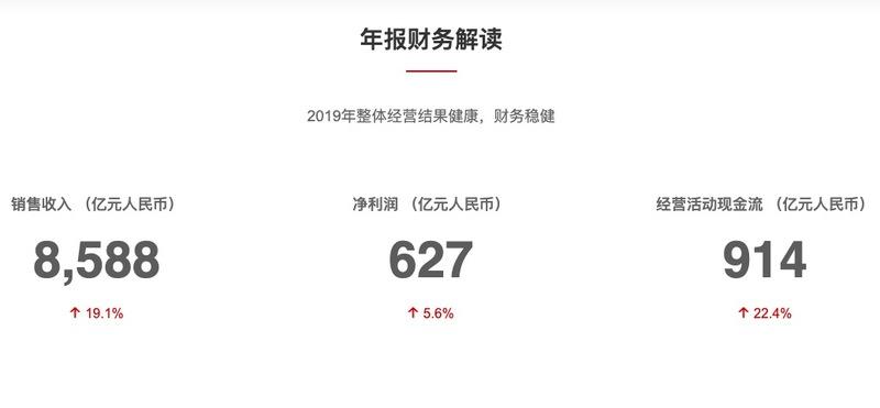 华为去年赚627亿,利润增幅3年最小,2020年力争活下来