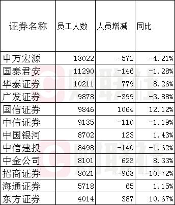 2019券商薪酬:中金员工月薪超7万 招商薪酬增超6成