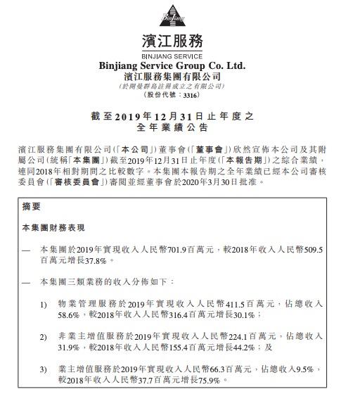 滨江服务2019业绩:毛利低于同行业 人力成本居高 收入源于母公司输送