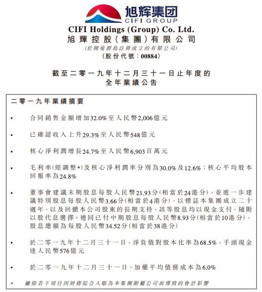 旭辉集团2019年营收2006亿同比增增长32% 净资产负债率10倍于同行排名垫底