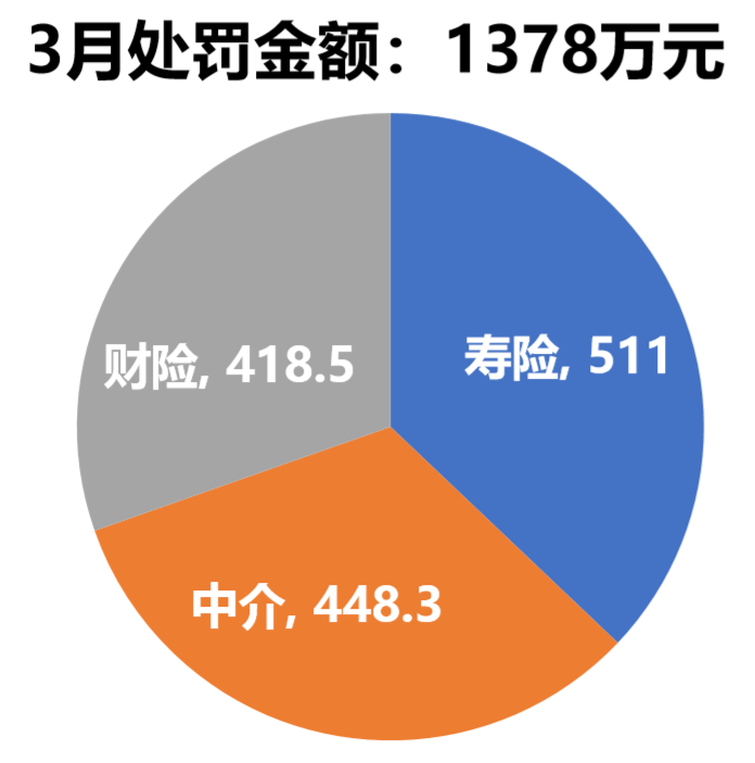 3月保险处罚盘点:1378万罚金,人保贡献近4成