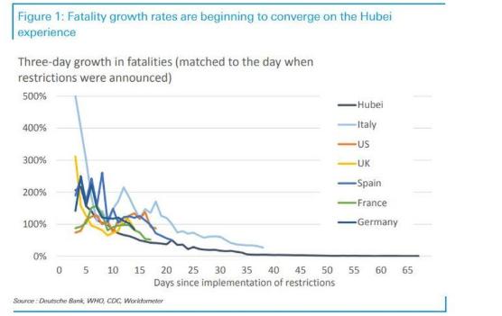 德银:以中国经验推算 欧美有望6月前解除防疫管控