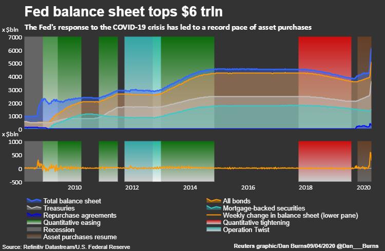 四周激增1.7万亿 美联储资产负债表突破6万亿美元