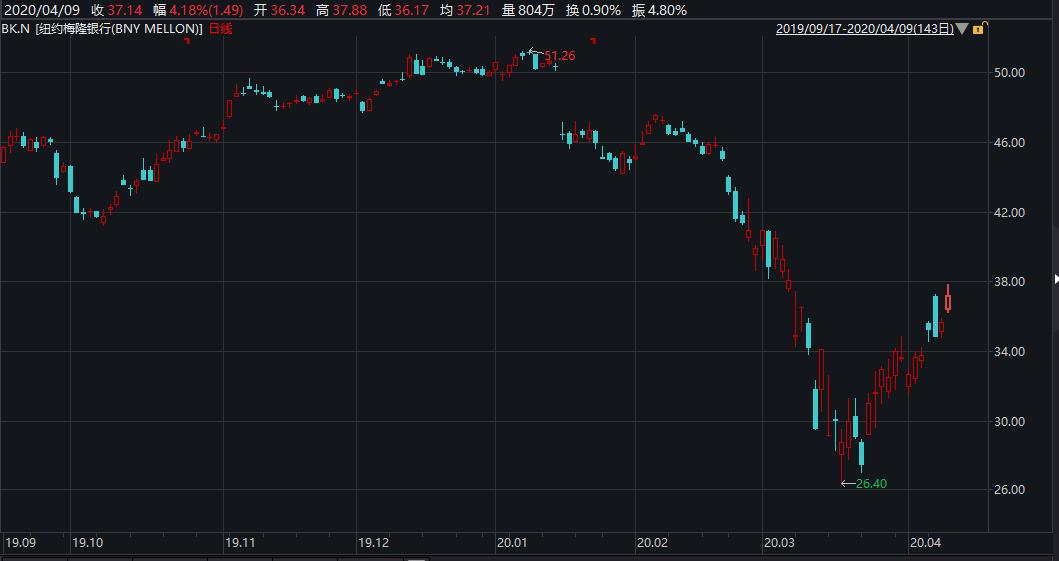 市场反弹之际 巴菲特抛售约3000万美元梅隆银行股票
