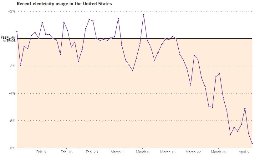 如何及时追踪美国当前经济形势?用电量或是有价值指标