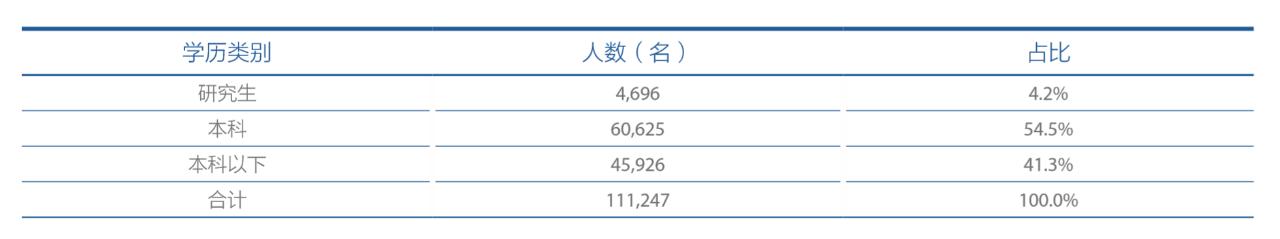 上市保险公司平均年薪21.54万:众安最高 太保最低