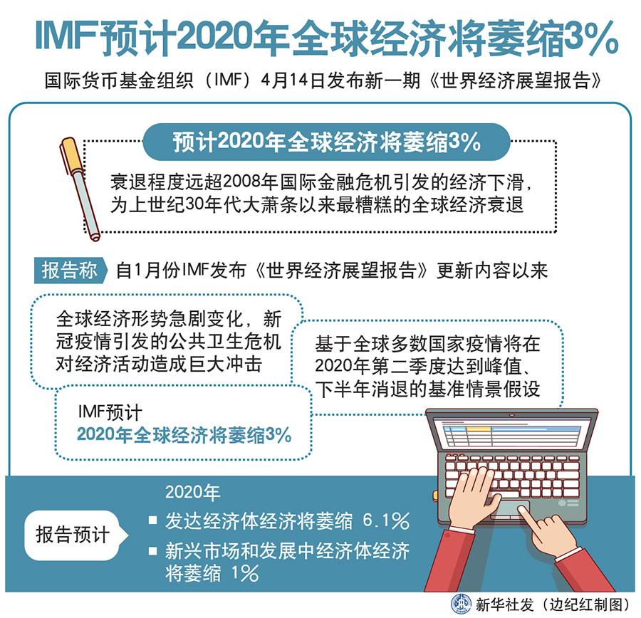 IMF预计今年全球经济将萎缩3% 大萧条以来最糟衰退