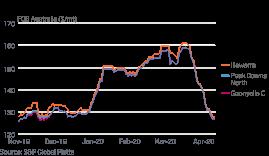 大宗商品运输下降 亚太散货船市场陷入两年来最低迷期