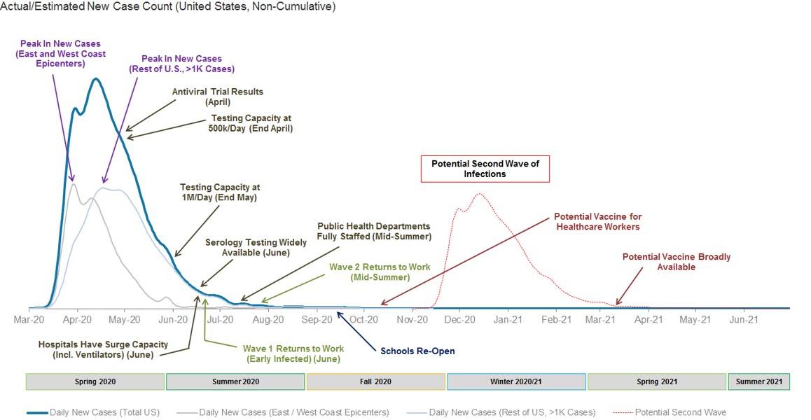 大摩:美国疫情或于今年冬迎来第二波高峰 经济复苏仍漫漫