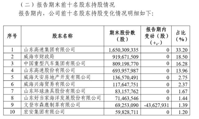 折戟A股 威海银行拟转战香港上市补血 不良贷款余额高达16.68亿