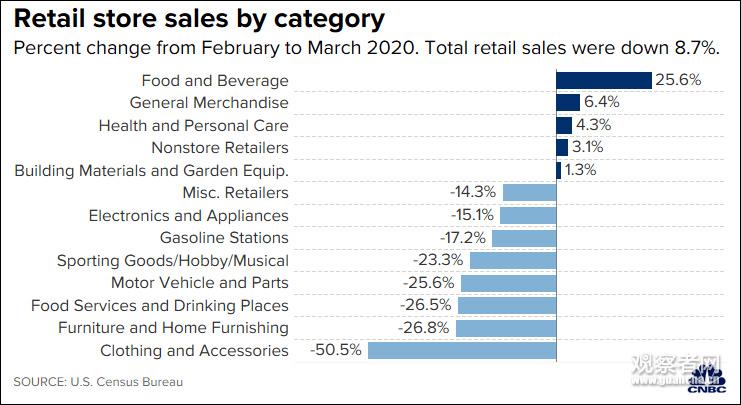 美国3月零售额大跌8.7%,为有记录以来最差表现