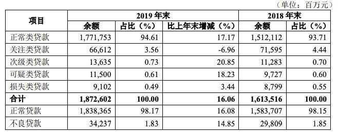 华夏银行2019年净利同比增长5.04% 不良贷款余额增长14.85%