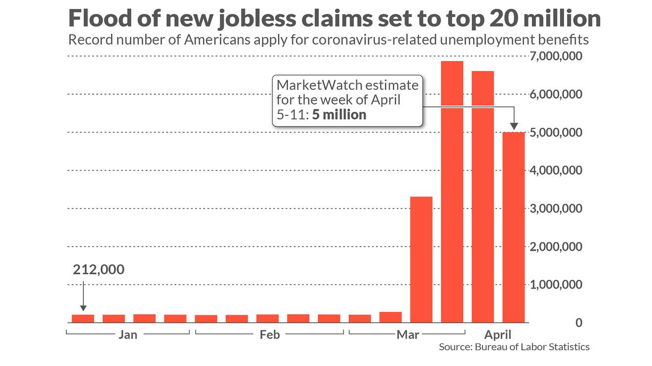 美初请或连续第三周超500万 官方失业率被人为拉低