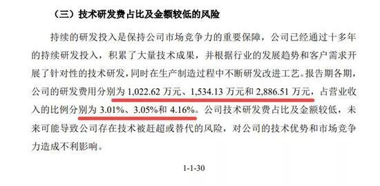 涉嫌虚增利润2200万 南京迪威尔IPO有点悬?