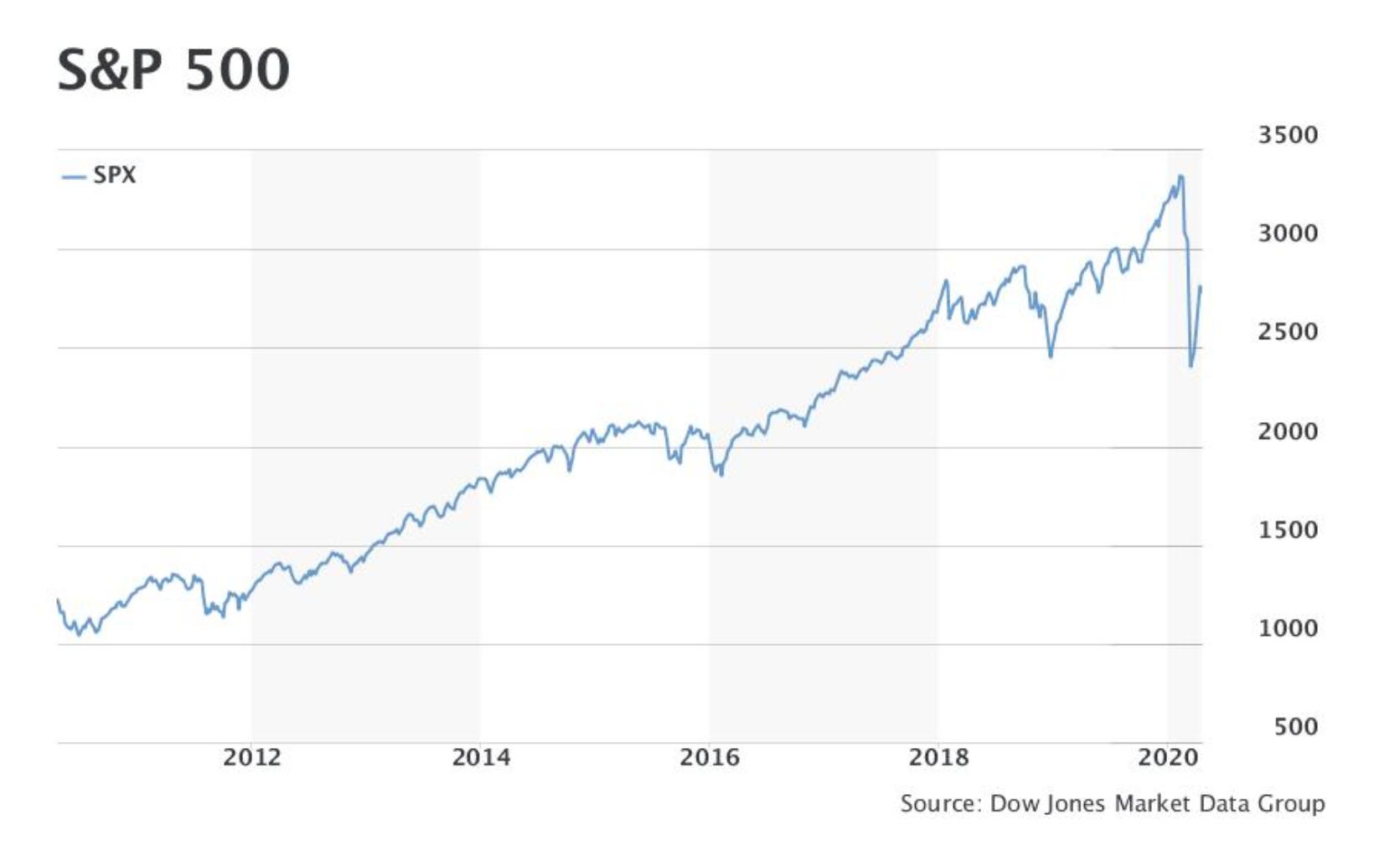 美国知名基金经理警告:美股未来可能还会有一轮暴跌