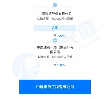 A股中国建筑成员企业中建市政工程公司违规施工遭北京住建委处罚
