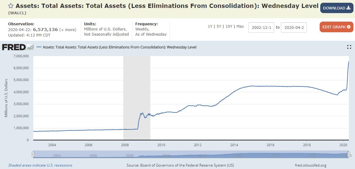 美联储资产负债表扩大至纪录高点6.57万亿美元