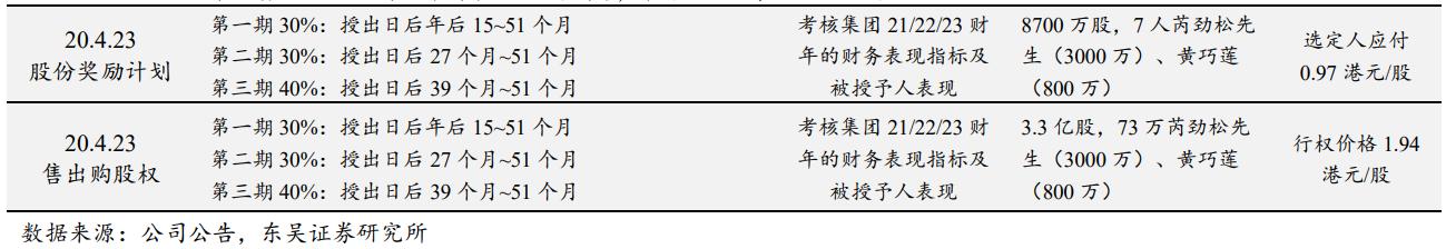 波司登大手笔发奖励:8700万半价股 股价飙涨15%