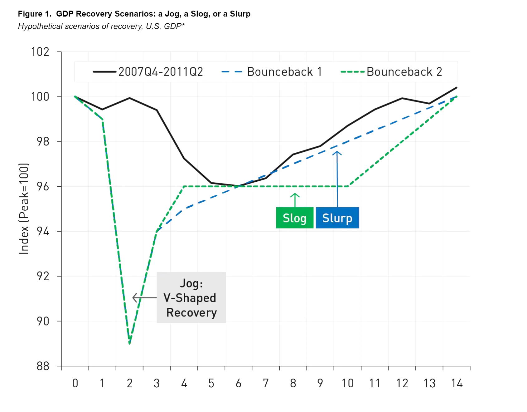 美资管巨头诺德:过早取消经济援助恐有再度衰退风险