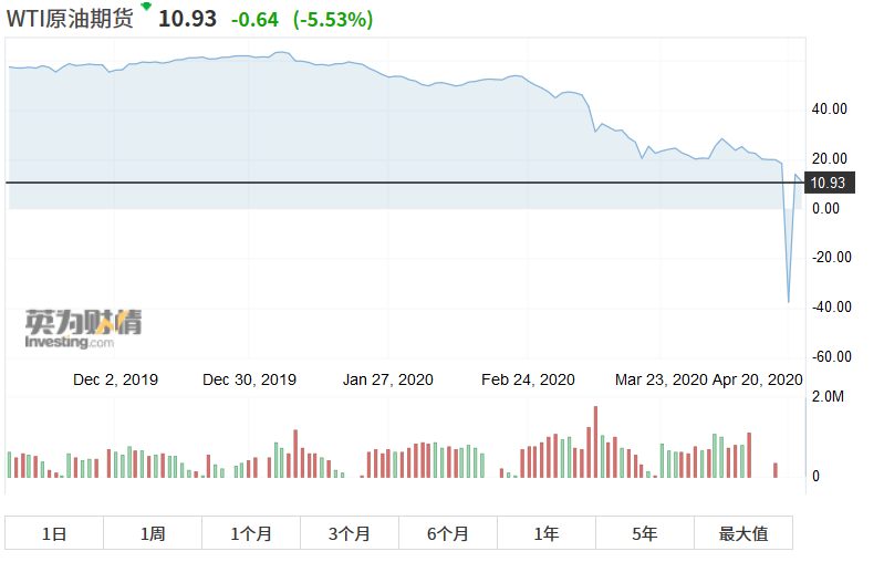 白菜价是原油8倍 投资中行原油宝却一夜巨亏900万