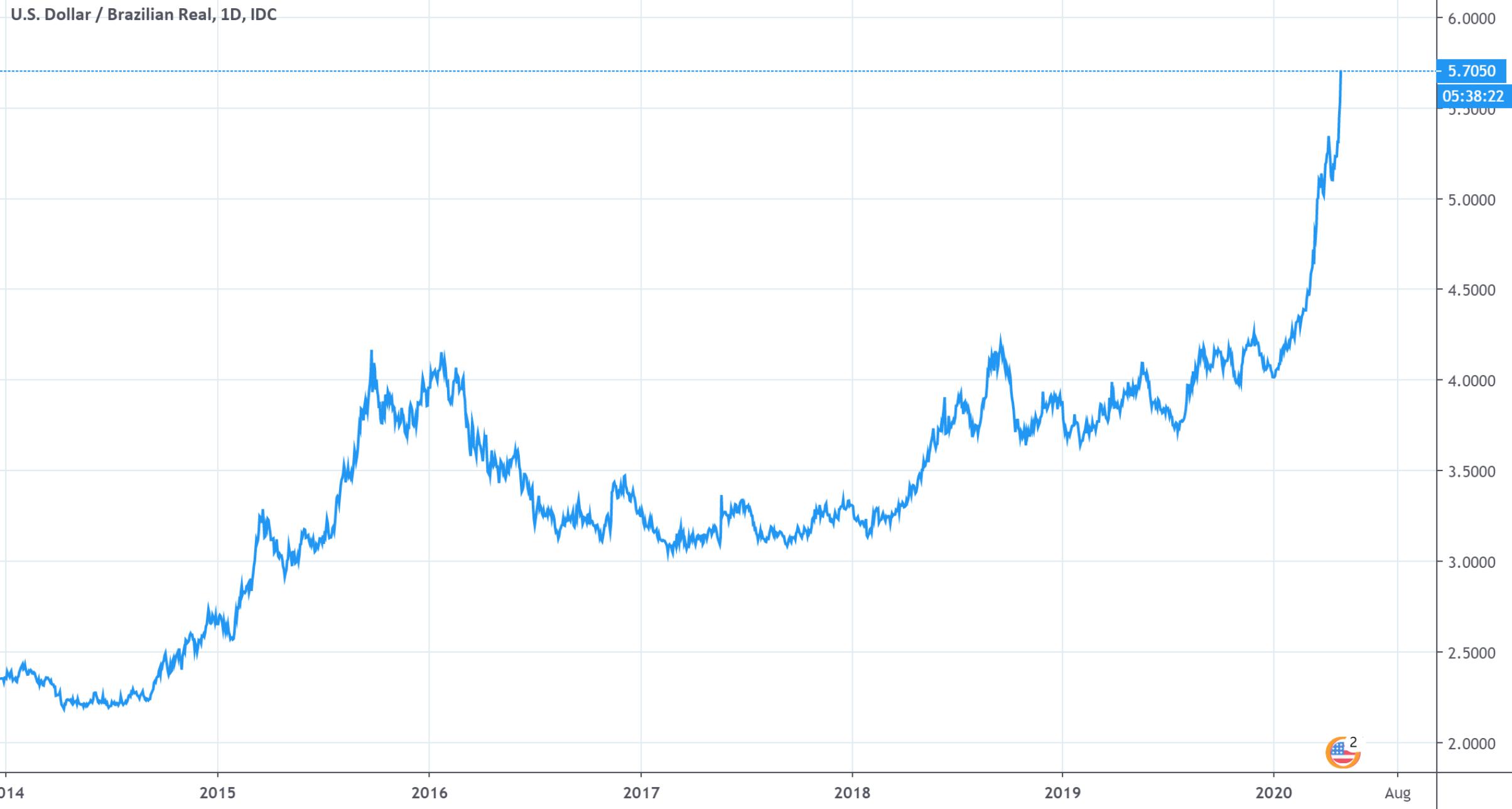 疫情未平动荡又起 巴西遭遇股汇双杀 股市跌幅一度达9%
