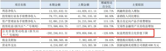 """东北证券""""炒股""""导致一季报业绩暴跌 收入下滑超2成"""