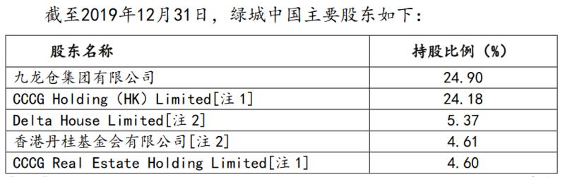 新湖中宝将成绿城中国第三大股东:拟约30.7亿港元增资 持股比例将达12.95%