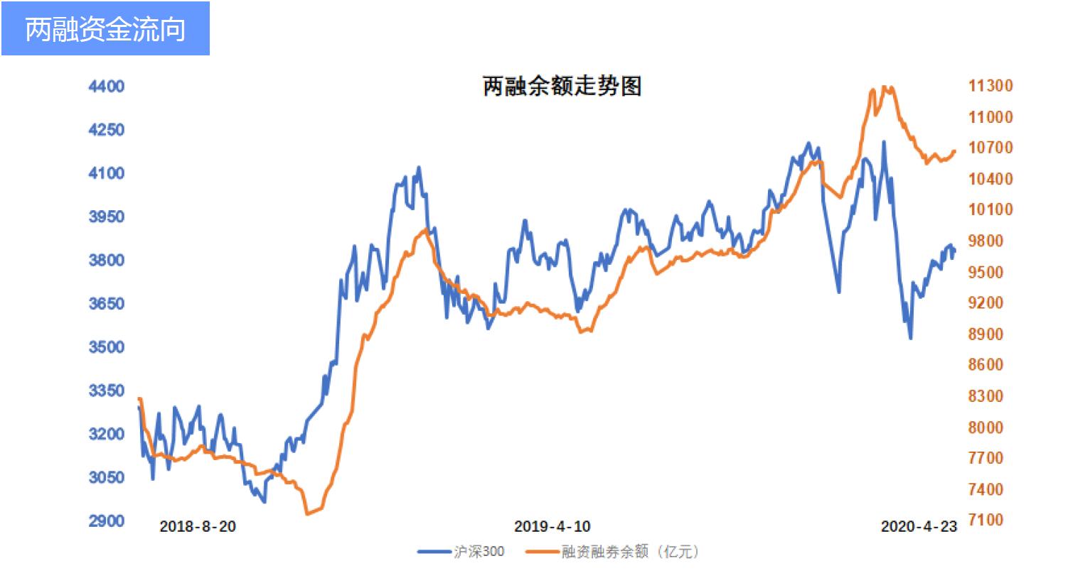 北向资金偏好观察:4月扭负为正 月内净流入近500亿