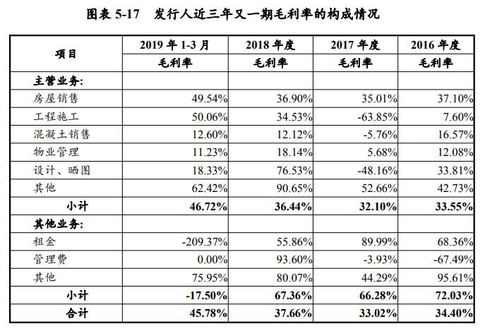 """武汉地产""""借新还旧""""拟发行5亿超短期融资券 投资现金持续3年1期净流出325亿"""