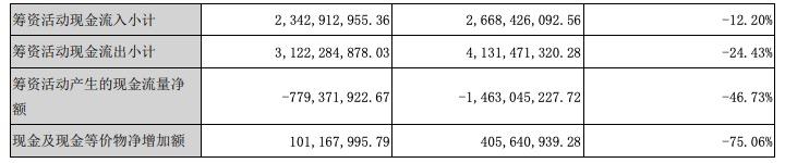蓝色光标2019年营收281亿元,净利增长82.7%,现金流净额下降63%