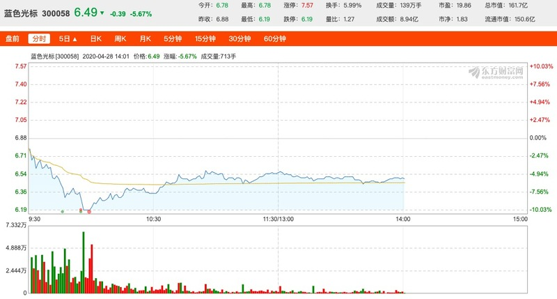 蓝色光标一季度营收大涨45%,净利润下滑7.95%