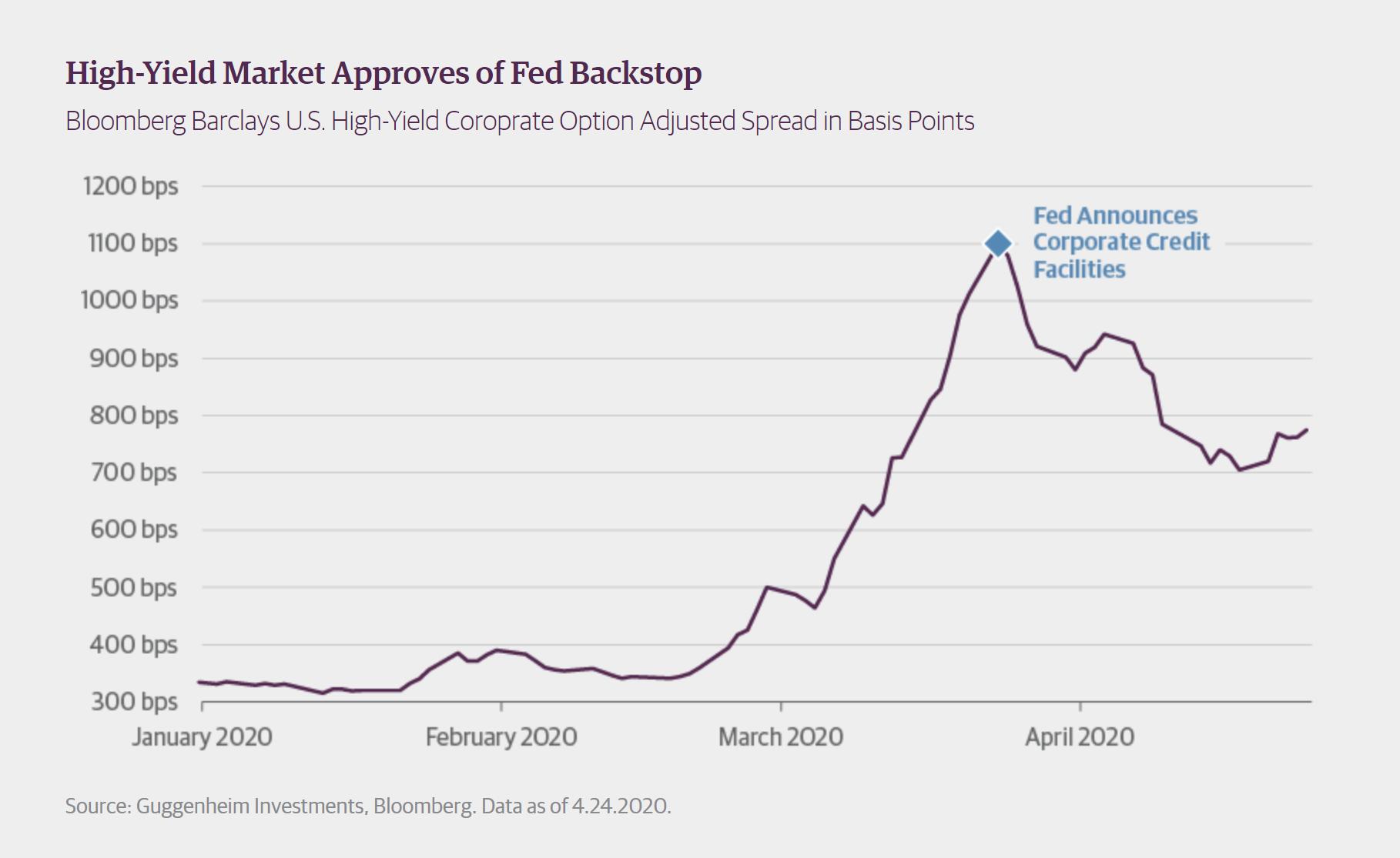古根海姆:美国经济需4年才可回至疫前水平 失业率最高达30%