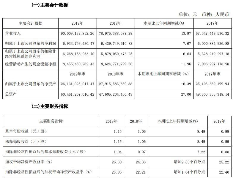 伊利股份2019年净利增长7.67%,拟10派8.1元,今年营业总收入目标970亿元