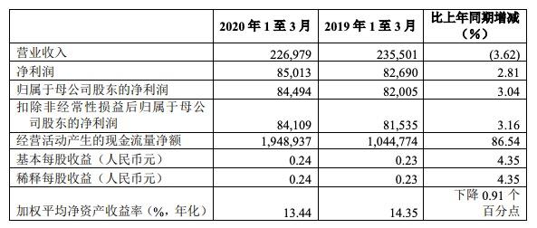 工商银行一季度营收下降3.62% 净利润增长2.81%