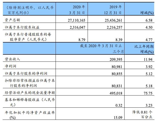 建设银行一季度净利增长5.12%,不良贷款增加135.37亿元