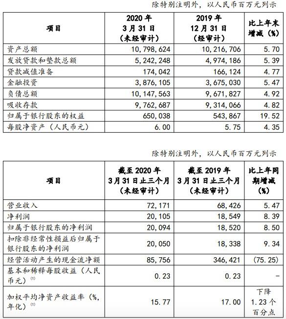 邮储银行一季度净利增长8.39%,个人消费贷投放2399亿元