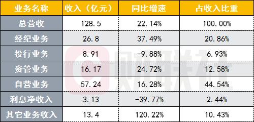 中信证券一季度营收增22.14%,净利润同比下降4.28%