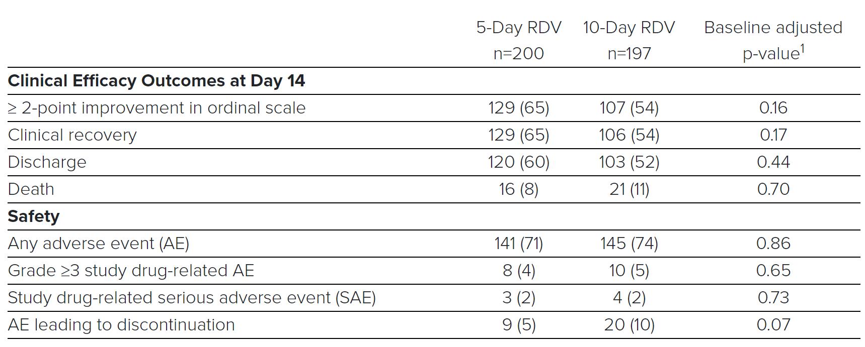 吉利德公布瑞德西韦Ⅲ期数据 缩短疗程或不影响疗效