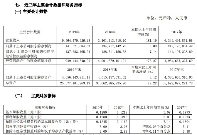 天房发展业绩:2019年归属股东净利润1.42亿同比增5.09%