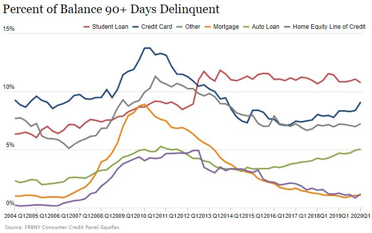 美国一季度家庭债务攀升至14.3万亿美元 创历史新高