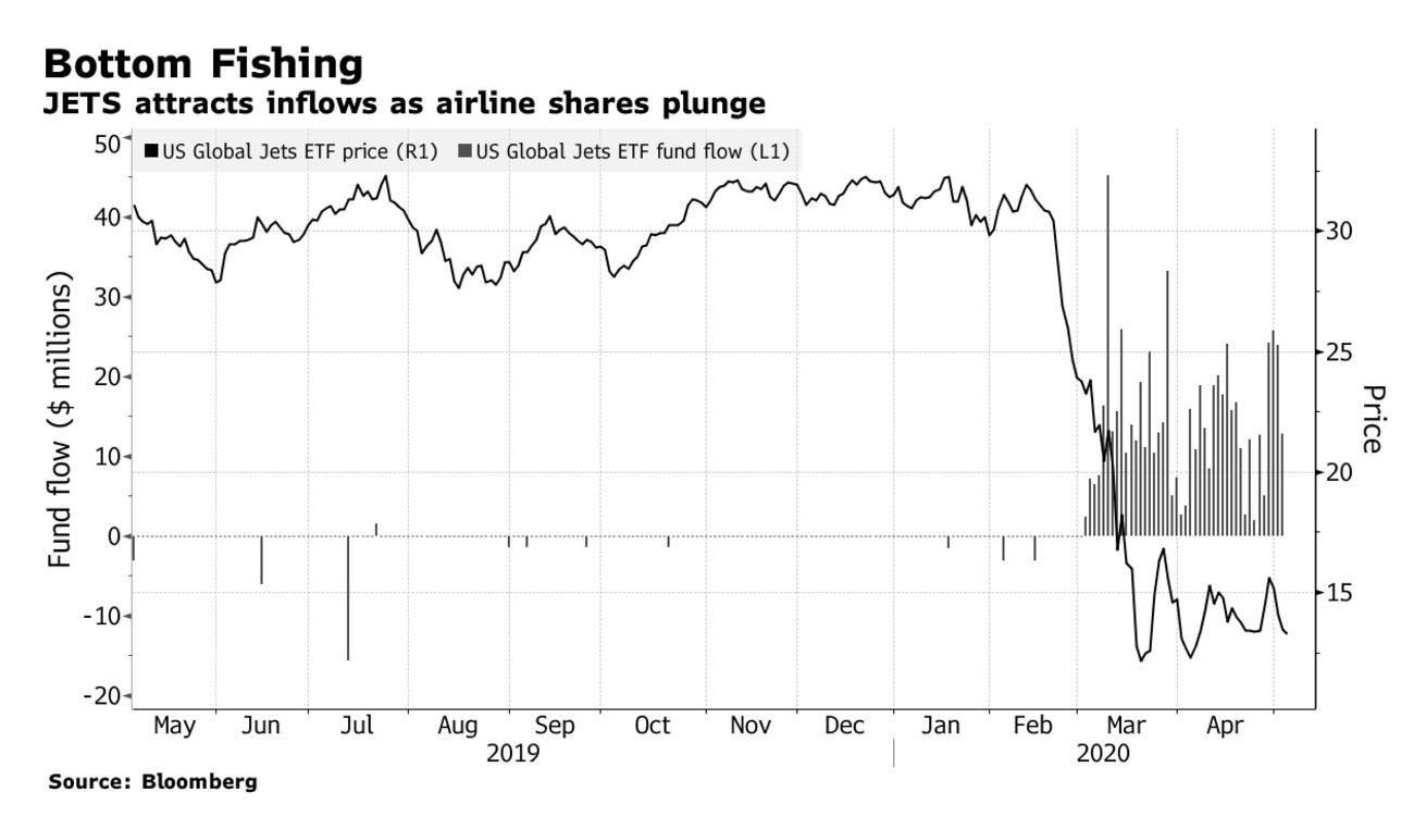 股神巴菲特忍痛割肉航空股 投资者何去何从?