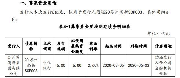 苏高新集团借旧还新拟发行6亿元超短期债 风险:剩余177亿待还