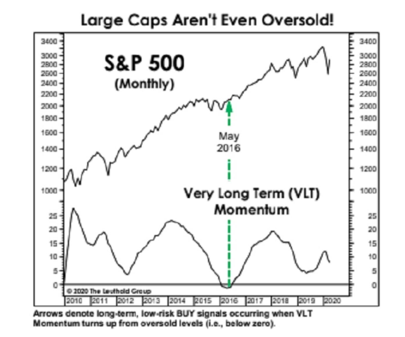 华尔街策略师:更严重抛售将至 标普500至多可再跌46%