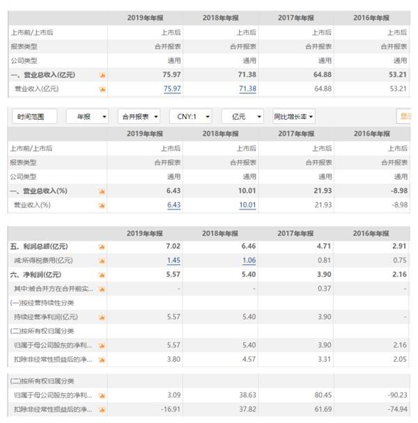 CEO张东方正式辞职 前任被举报三年掏空上海家化