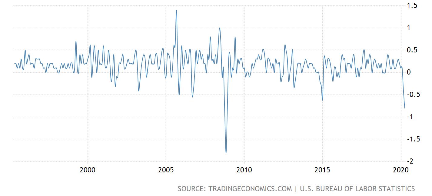 美国4月CPI创次贷危机以来最大跌幅 通胀短期难回正轨