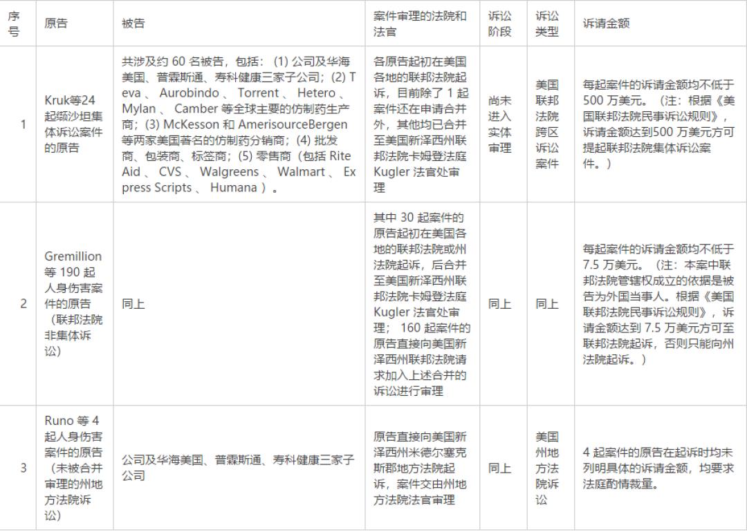 """华海药业遭8亿巨额索赔前夕 二股东再度""""精准减持"""""""