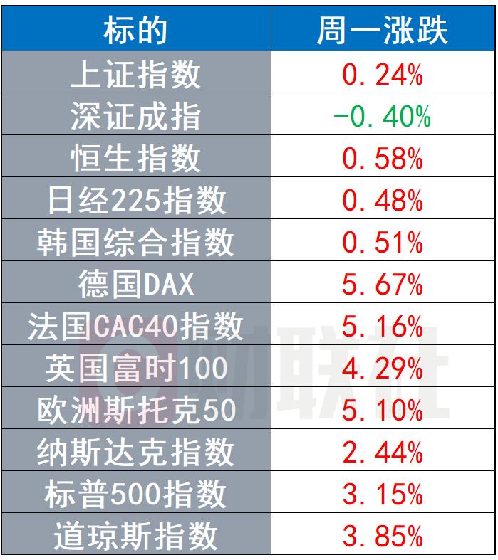 市场情绪迅速回暖,原油强力反弹,黄金价格下挫